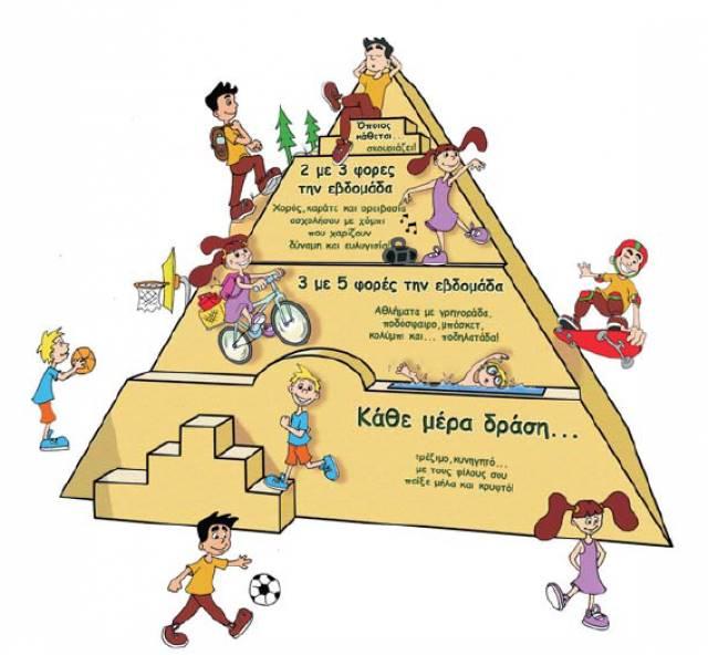 Σε αντιστοιχία με την πυραμίδα της διατροφής a0cfe9cfd00